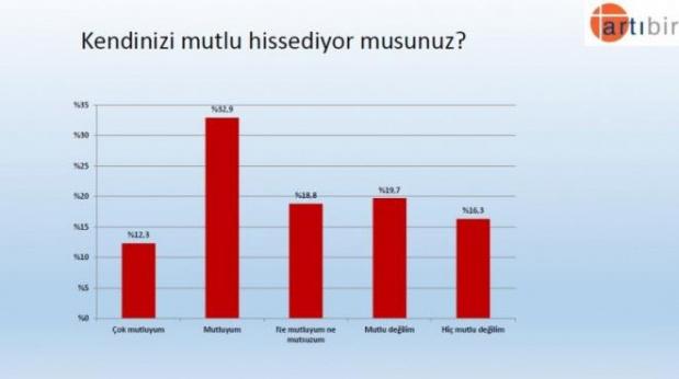Kanal İstanbul, Cumhurbaşkanlığı, Milletvekili Seçim Anketi Sonucu