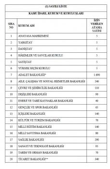 6219 MEMUR ALIMININ HANGİ KURUMLARA YAPILACAĞI BELLİ OLDU