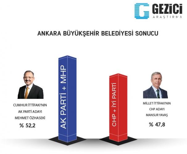 7 Büyükşehirde Anket Yapıldı: İşte En Son Seçim Anketi Sonucu