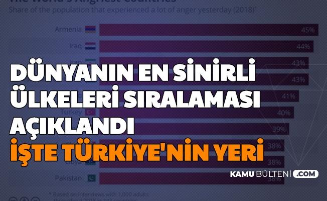 Dünyanın En Sinirli Ülkeleri Açıklandı-İşte Türkiye'nin Sıralamadaki Yeri