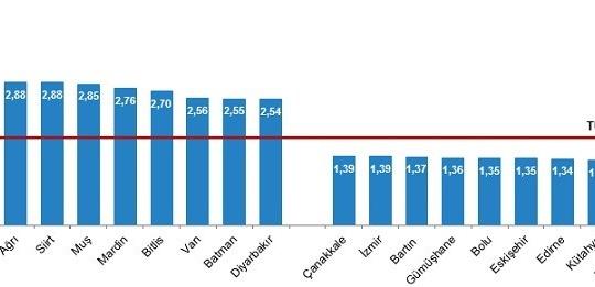 Eskişehir Türkiye'nin en düşük doğurganlık hızı listesinde
