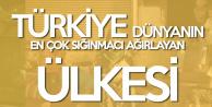 Türkiye Dünya'da En Çok Mülteciye Ev Sahipliği Yapan Ülke