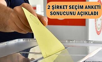 Son Anket Sonuçları (İstanbul-Ankara-İzmir-Antalya-Adana-Bursa-Aydın-Hatay-Denizli-Mersin)