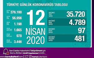 12 Nisan İtibariyle Türkiye'de Can Kaybı 1198'e Yükseldi!