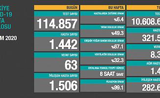 Sağlık Bakanlığı Açıkladı: İşte 2 Ekim Türkiye Koronavrüs Tablosu Vaka Sayısı