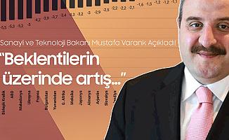 Sanayi ve Teknoloji Bakanı Varank: Sanayi Üretimi Piyasa Beklentilerinin Üzerinde Artış Gösterdi