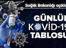 Son Dakika Haberler: 4 Mart Koronavirüs Tablosu Yayımlandı İşte Vaka Sayısı