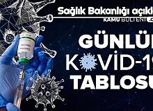 Türkiye'de İlk Korona Vakasının Üzerinden 1 Yıl Geçti: İşte Bugünün Vaka Sayısı Tablosu