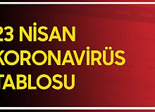 Son Dakika: 23 Nisan Koronavirüs Tablosu Yayımlandı  - (23 Nisan Koronavirüs Vaka Sayısı ve Vefat Sayıları)