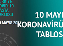 10 Mayıs Koronavirüs Tablosu