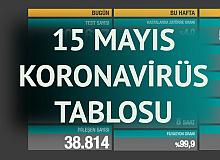 15 Mayıs Koronavirüs Tablosu Yayımlandı
