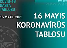 16 Mayıs Koronavirüs Tablosu Yayımlandı
