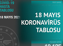 18 Mayıs Koronavirüs Tablosu Yayımlandı