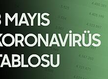 3 Mayıs Koronavirüs Tablosu Yayımlandı