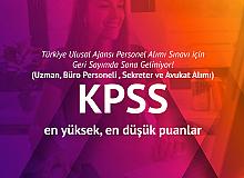 Türkiye Ulusal Ajansı Büro Personeli , Sekreter ve Avukat Alımı Sınavı 5 Haziran'da Yapılacak (KPSS En Yüksek, En Düşük Puanlar)