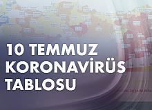 10 Temmuz Koronavirüs Tablosu