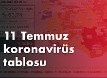 11 Temmuz Koronavirüs Tablosu