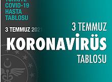 3 Temmuz Koronavirüs Tablosu