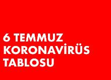 6 Temmuz Koronavirüs Tablosu Yayımlandı