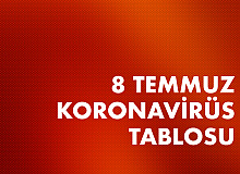8 Temmuz Koronavirüs Tablosu Yayımlandı