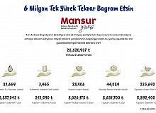 """Ankara Büyükşehir Belediyesinin başlattığı """"6 Milyon Tek Yürek"""" kampanyası devam ediyor"""