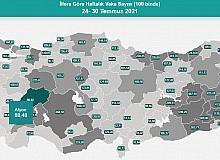 Afyon'da vaka sayıları yüzde 152 arttı